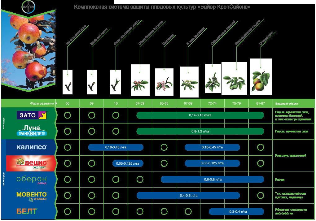 Комплексная система защиты плодовых культур препаратами Crop Science